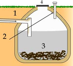 Выгребная яма в частном доме своими руками: устройство без откачки